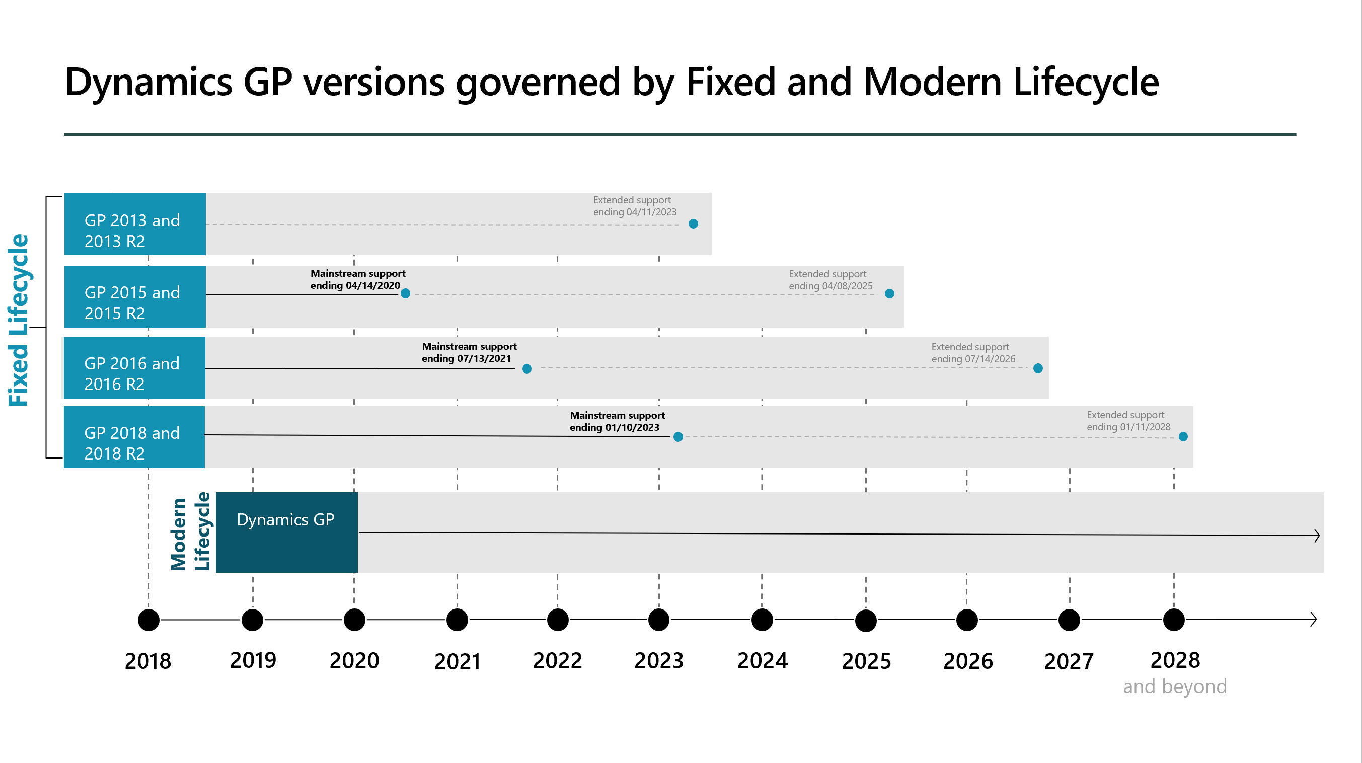 Microsoft Dynamics GP Roadmap