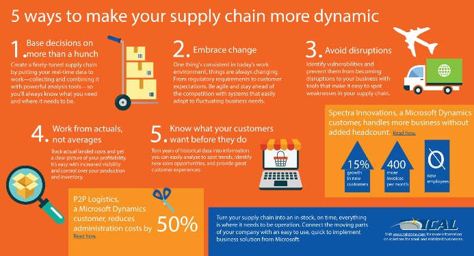 INFOGRAPHIC: Five Ways to Make Your Supply Chain More Dynamic