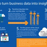 INFOGRAPHIC: Five Ways to Turn Business Data Into Insight