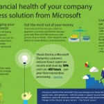 INFOGRAPHIC: Boost Your Company's Financial Health with Microsoft Dynamics