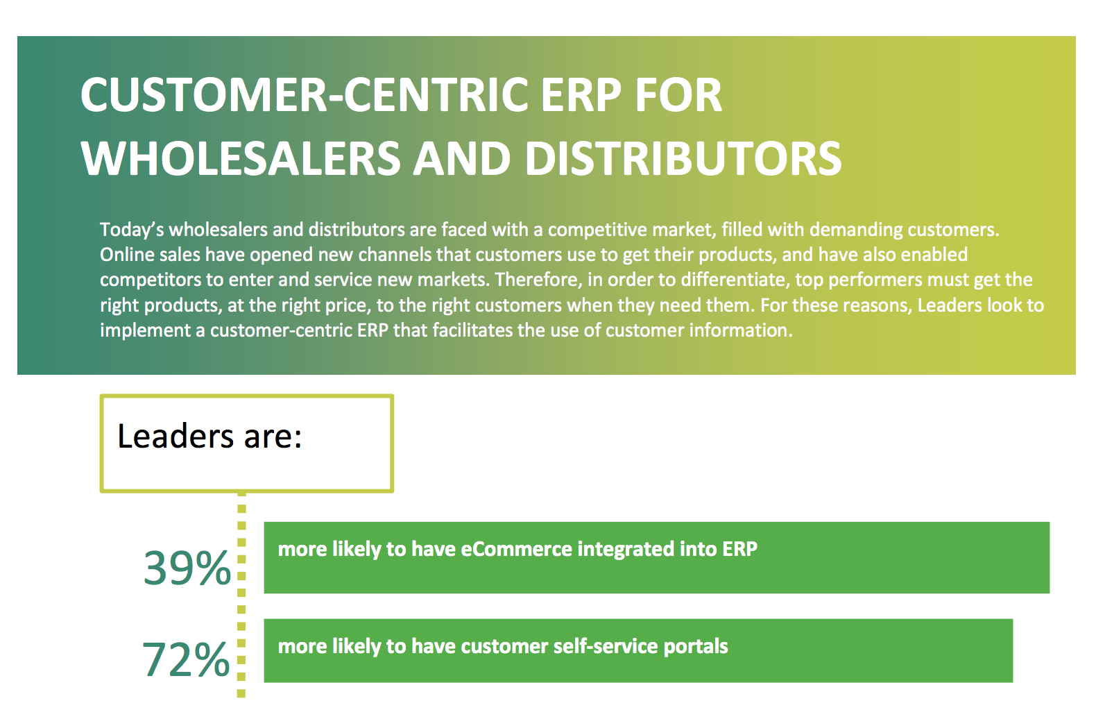 ERP For Wholesalers and Distributors