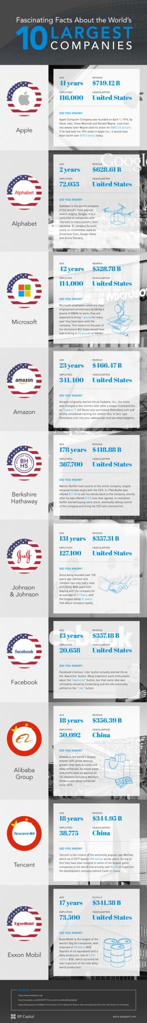 INFOGRAPHIC: Fascinating Facts About The World's 10 Largest Companies