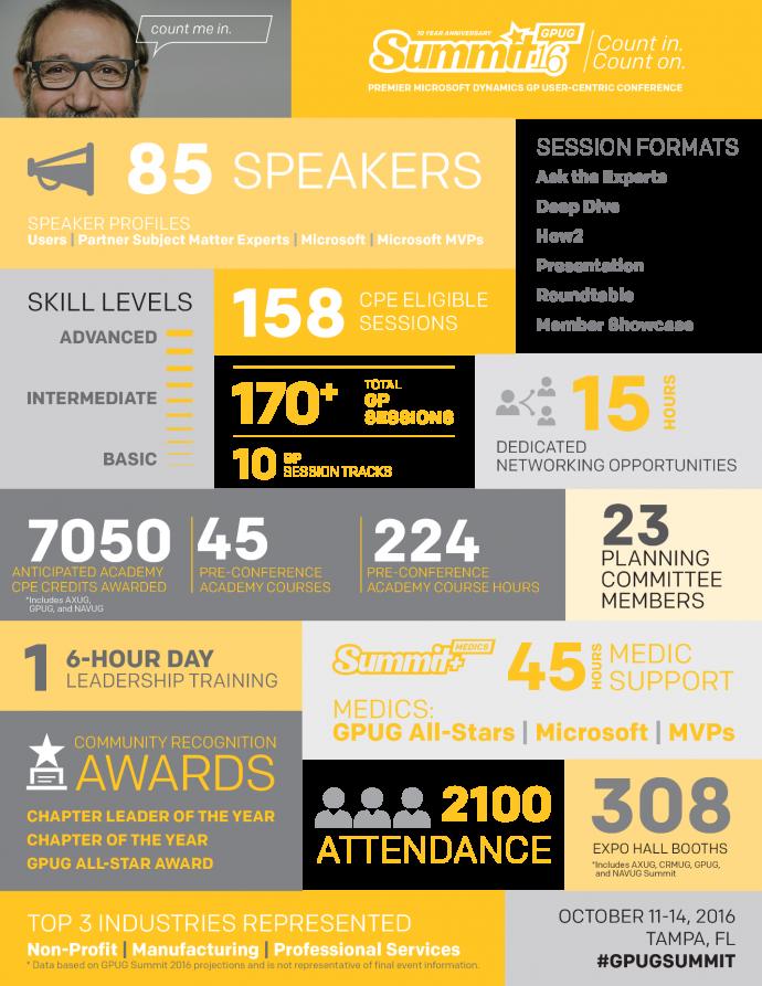 gpug-infographic