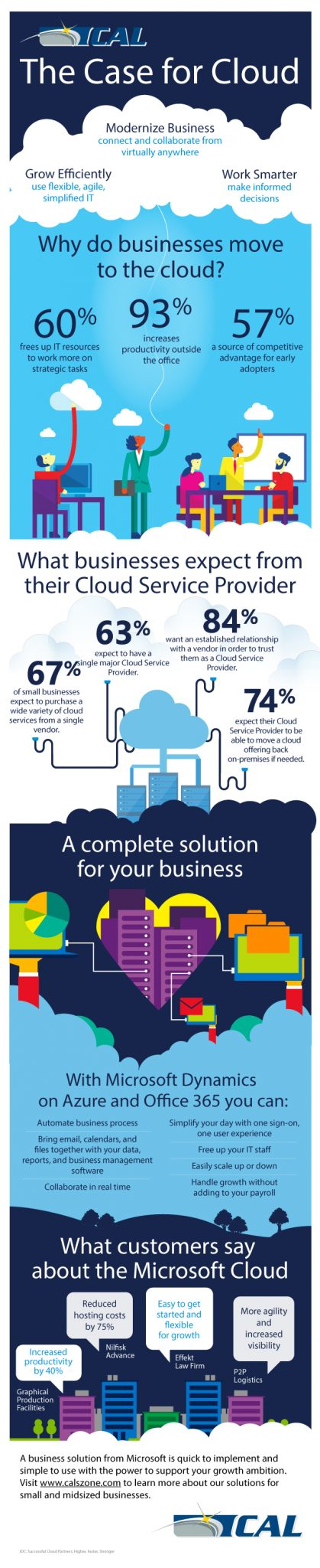 INFOGRAPHIC: A Case For Cloud