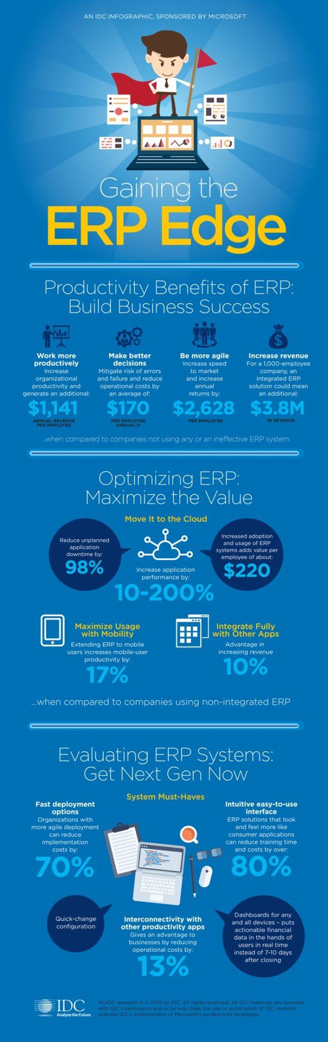 INFOGRAPHIC: Gaining the ERP Edge