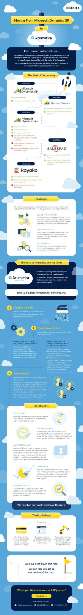Moving From Microsoft Dynamics GP to Acumatica Cloud ERP