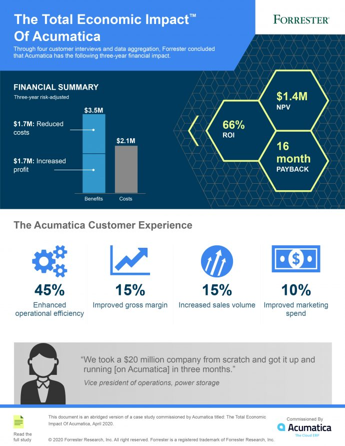 Infographic-The Total Economic Impact of Acumatica